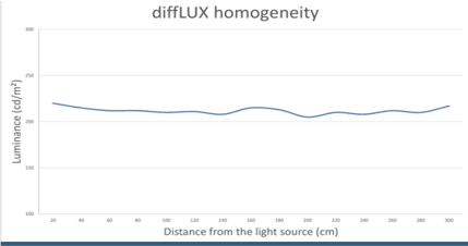 Graph showing Homogeneity of diffLUX